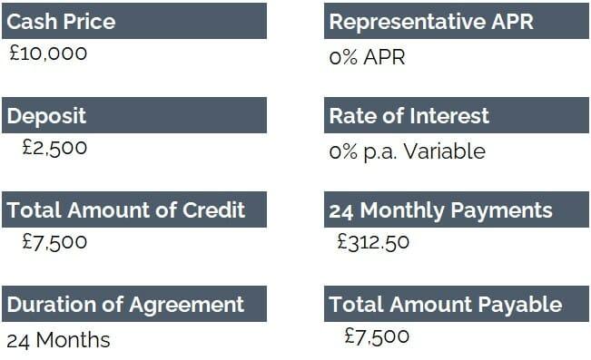 Interest Free Finance Example